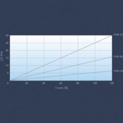 Média filtrant en papier expansé 25mm courbe