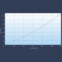 Pressure drop curve