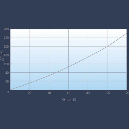 Filtre haute efficacité courbe