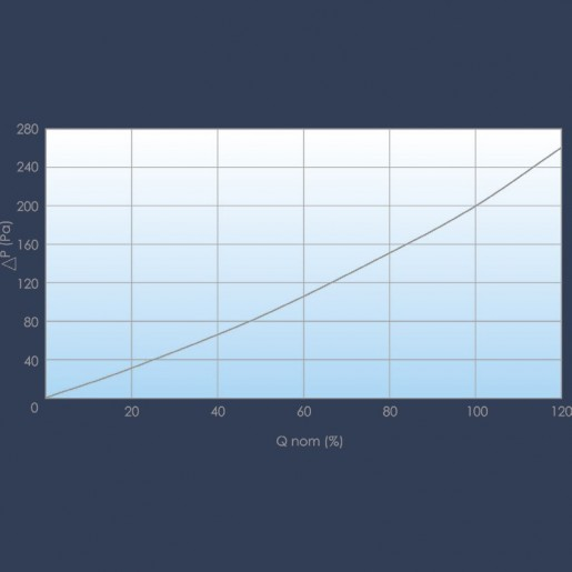 High efficiency filter curve