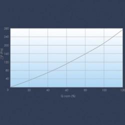Filtre E10 courbe