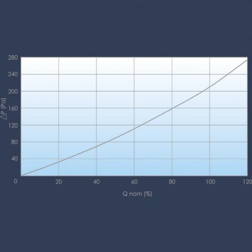 E10 filter curve