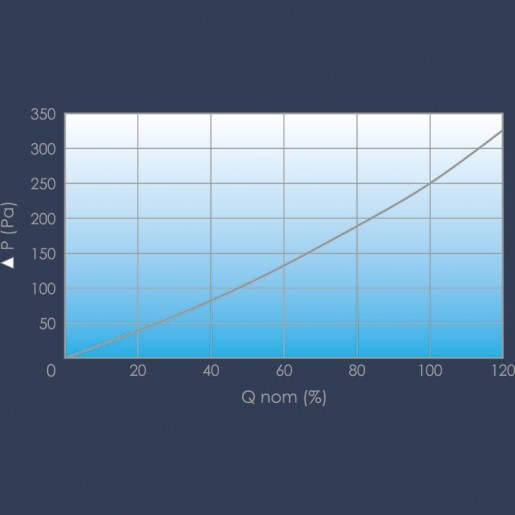 H13 Curve