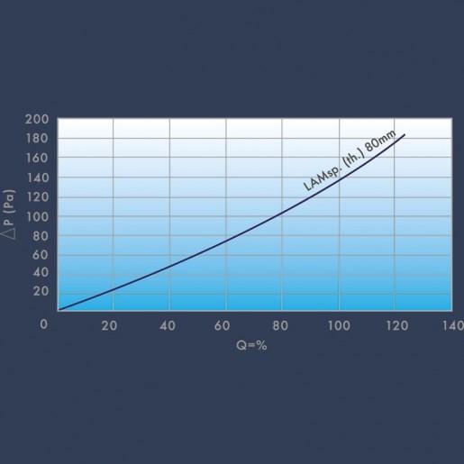 Filtre flux laminaire H14 Courbe