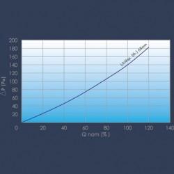 H14 filter curve