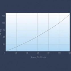 Filtre charbon actif courbe