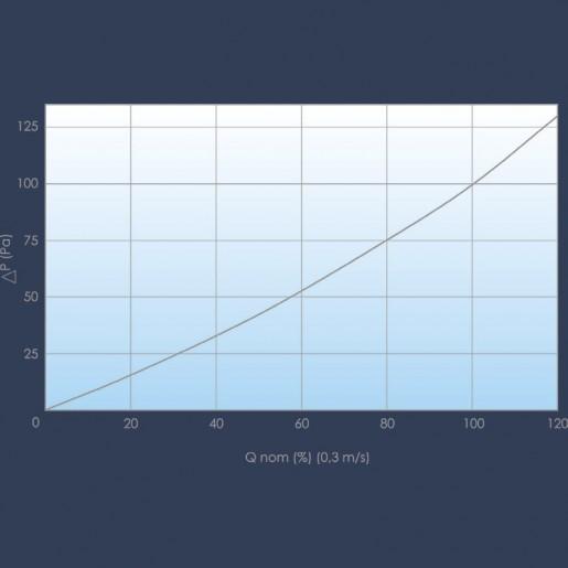 carbon filter curve