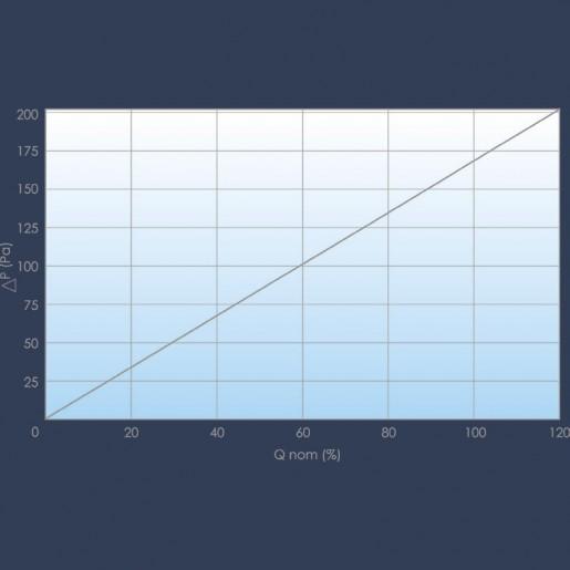 Ensemble cartouches filtrantes et support courbe