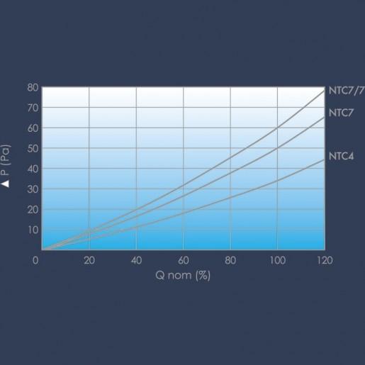 Carbon rigid bag filter curve